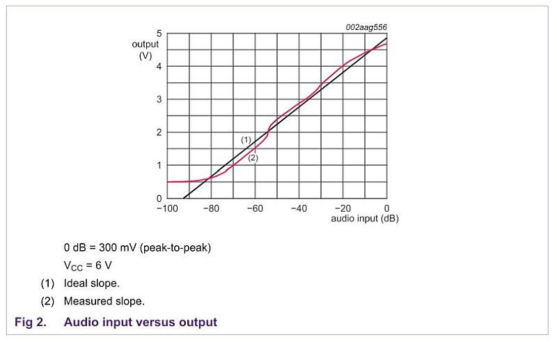 level detectors  absolute value  peak and rms